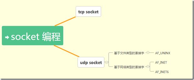 如何socket编程 php